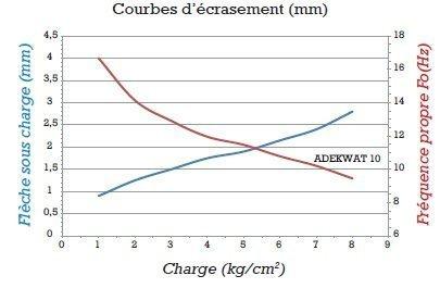 anti-vibrtorie-adekwat-violet-10-graphique