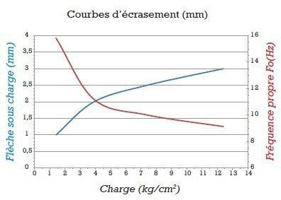 gripsol-bleu-15-graphique