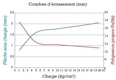 gripsol-jaune-7-graphique