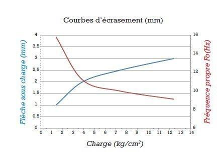 gripsol-rouge-15-graphique