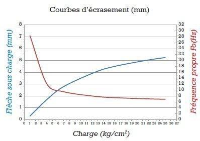 gripsol-vert-15-graphique