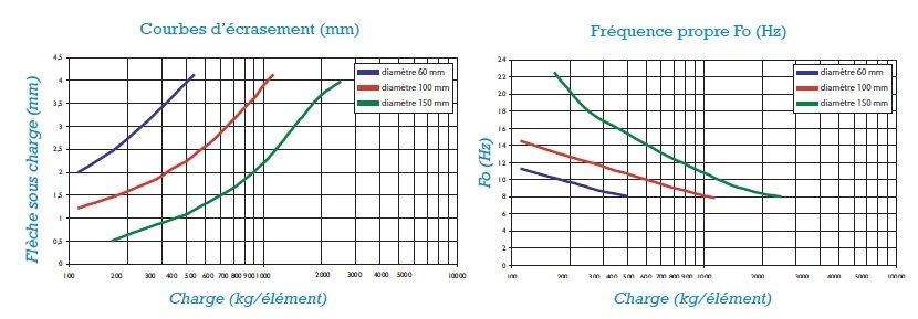platines-inox-surosol-graphique
