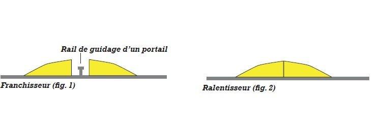 ralentisseur-franchisseur-schema