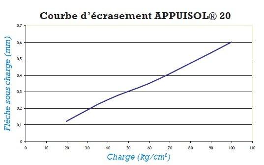 appuisol-20-frettés-graphique