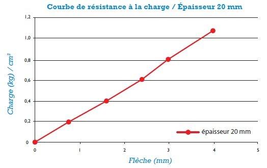 anti-vibratoire-massisol-4-en-plaque-graphique