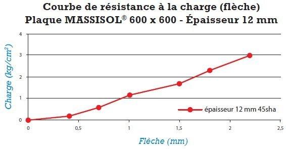 massisol-en-plaque-graphique