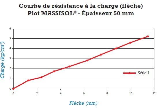 massisol-en-plot-graphique