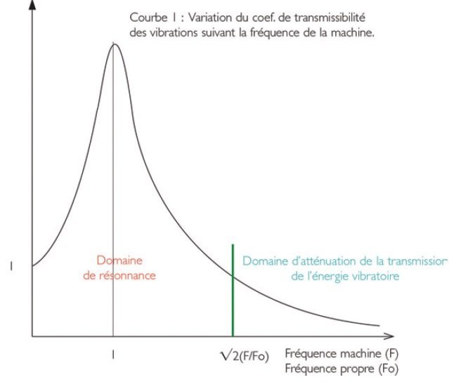 mesure-des-vibrations