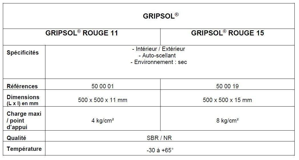 Communiqué de presse : GRIPSOL® : la solution simple pour préserver les personnes et les machines